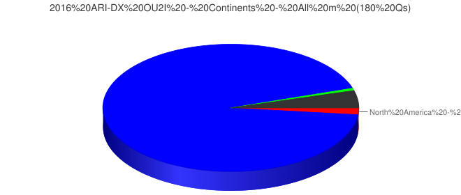 2016 ARI-DX OU2I - Continents - All m (180 Qs)